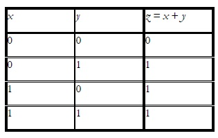Truth Table for the OR Operation 1